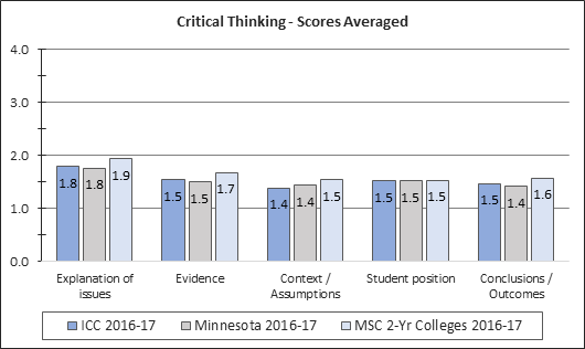 Critical Thinking Student Assessment Scores